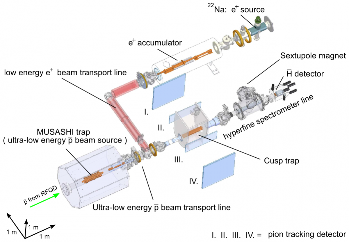 Experimental Setup of the Antihydrogen beam production